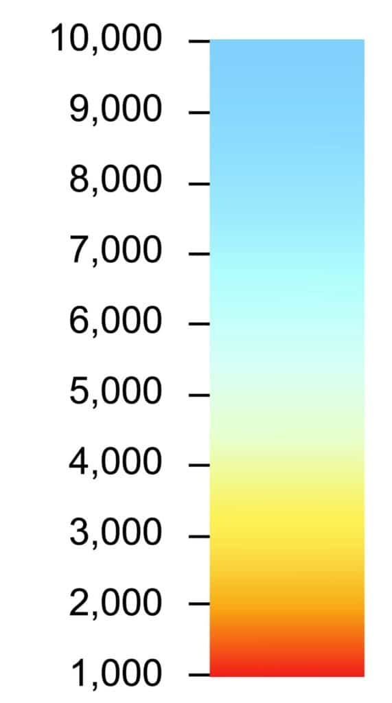 colour temperature White balance in photography